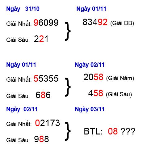 Tổng hợp cầu lô xổ số miền bắc ngày 04/11 nhanh chóng