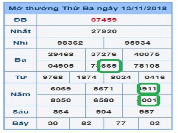 Phân tích tổng hợp cầu dự đoán kqxsmb ngày 15/02