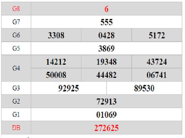 Dự đoán lô bạch thủ KQXSAG ngày 08/08 xác suất trúng rất cao
