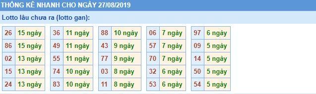 Dự đoán xổ số miền Bắc Vip ngày 27/08/2019