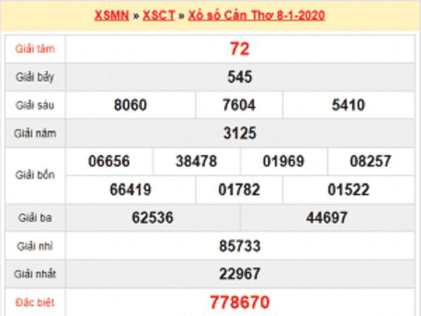 Dự đoán XSCT ngày 15/01 của các chuyên gia