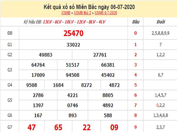 Thống kê KQXSMB- xổ số miền bắc ngày 07/07/2020