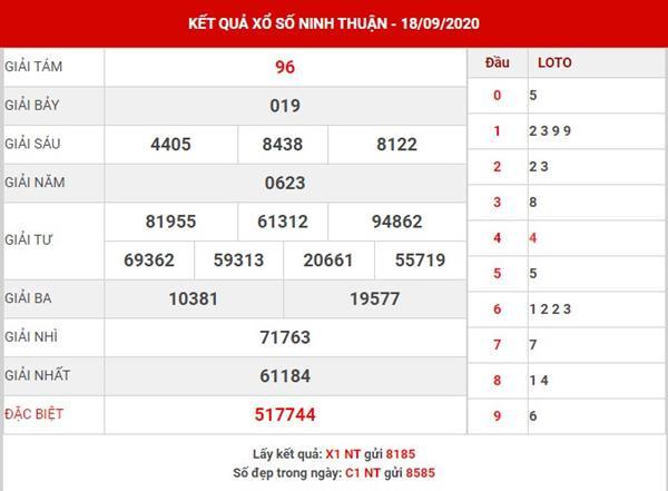 Phân tích XS Ninh Thuận thứ 6 ngày 25-9-2020