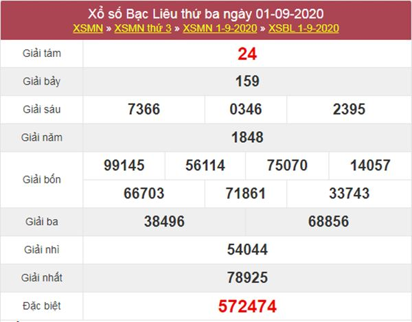 Dự đoán XSBL 8/9/2020 chốt KQXS Bạc Liêu thứ 3