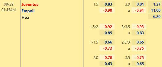 Tỷ lệ kèo bóng đá giữa Juventus vs Empoli