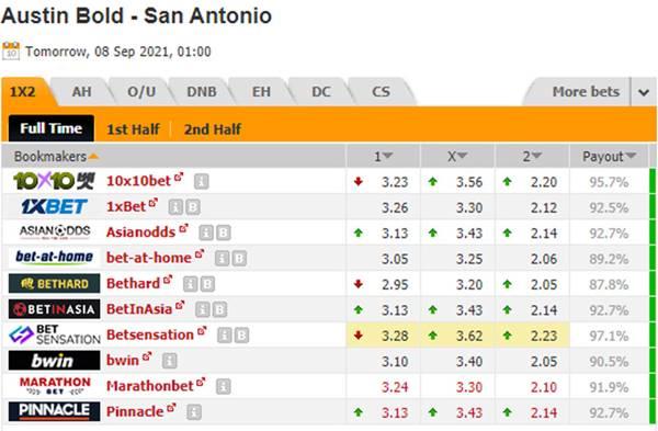 Tỷ lệ kèo bóng đá giữa Austin Bold vs San Antonio